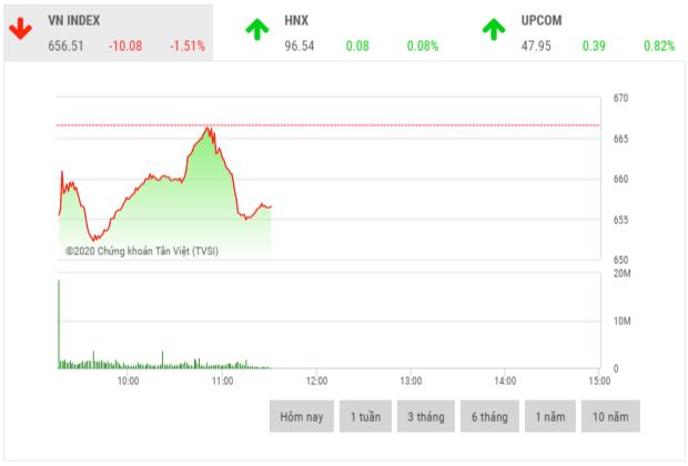 Chứng khoán sáng 24/3: BVH, GAS, VNM là bệ đỡ của thị trường