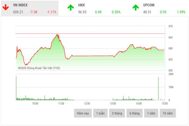 Chứng khoán chiều 24/3: Nhóm cổ phiếu rổ VN30 phân hoá rõ nét