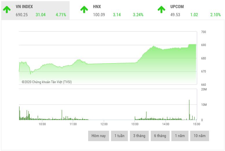 Chứng khoán chiều 25/3: VN-Index có phiên tăng mạnh nhất trong vòng gần 11 năm