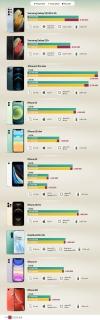 10 smartphone cao cấp giảm giá