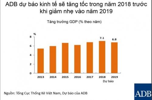 ADB: Tăng trưởng 2018 có thể đạt 7,1% nếu không có cú sốc thương mại