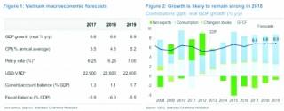 Lạm phát gia tăng nhưng không quá quan ngại