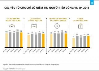 Việt Nam đứng thứ 4 thế giới về mức độ lạc quan