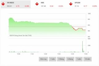 Chứng khoán chiều 2/4: Cổ phiếu vốn hóa lớn đua nhau giảm giá