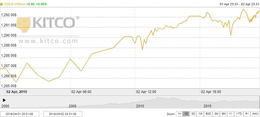 Thị trường vàng ngày 3/4: Chờ động thái mới