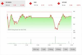 Chứng khoán chiều 3/4: Cổ phiếu dầu khí nâng đỡ thị trường