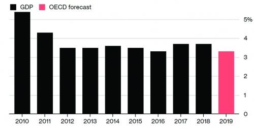 Kinh tế toàn cầu chao đảo