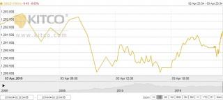 Thị trường vàng ngày 4/4: Điều chỉnh trong biên độ hẹp