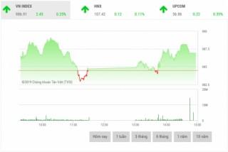 Chứng khoán chiều 4/4: Cổ phiếu vốn hóa lớn đua nhau tăng giá