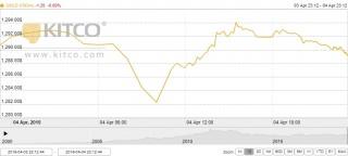 Thị trường vàng ngày 5/4: Xuống mức thấp nhất 4 tháng