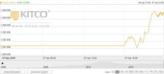 Thị trường vàng ngày 8/4: Nhà đầu tư kì vọng vàng lấy lại đà tăng trong tuần này