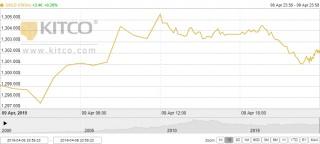 Thị trường vàng ngày 10/4: Vượt ngưỡng 1.300 USD/oz