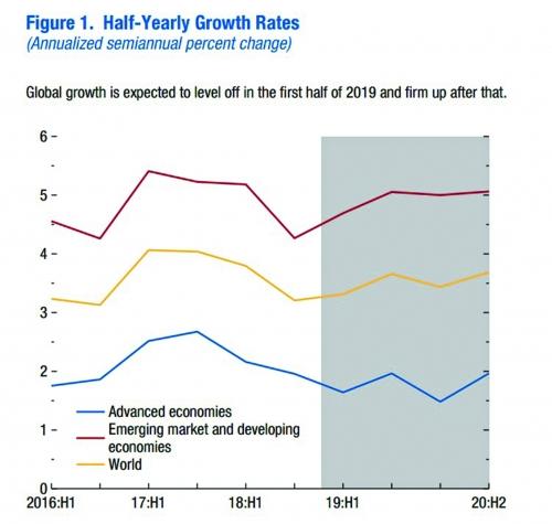 IMF hạ dự báo tăng trưởng toàn cầu thấp nhất 10 năm
