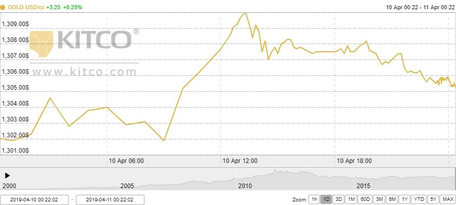 Thị trường vàng ngày 11/4: Tiếp tục treo cao
