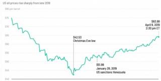 Bất ổn của các thành viên OPEC khiến giá dầu tăng mạnh