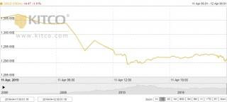 Thị trường vàng ngày 12/4: Vàng trong nước giảm sâu theo thị trường thế giới