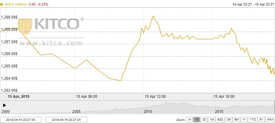 Thị trường vàng ngày 16/4: Giảm nhẹ sau kỳ nghỉ lễ