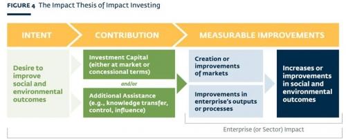 Nhà đầu tư cam kết quản lý 250 tỷ USD tài sản theo nguyên tắc mới