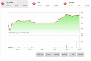 Chứng khoán chiều 16/4: Nhiều cổ phiếu vốn hóa lớn thu hẹp đà giảm
