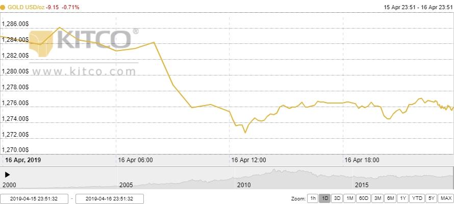 Thị trường vàng ngày 17/4: Dòng tiền đổ vào chứng khoán, vàng tiếp đà lao dốc