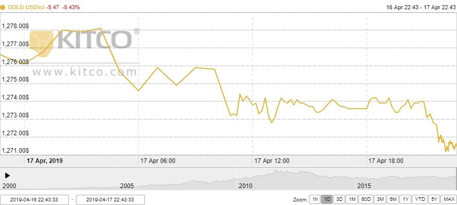 Thị trường vàng ngày 18/4: Duy trì xu hướng giảm