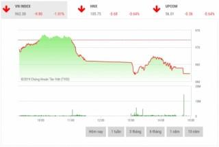 Chứng khoán chiều 18/4: Lực bán mạnh tạo áp lực lớn lên thị trường