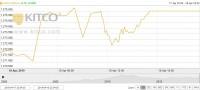Thị trường vàng ngày 19/4: Quanh quẩn vùng đáy 4 tháng