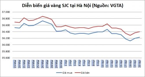 Thị trường vàng ngày 20/4: Vàng trong nước nhích nhẹ phiên cuối tuần