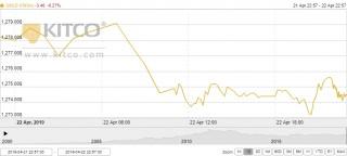 Thị trường vàng ngày 23/4: Tiếp tục dò đáy