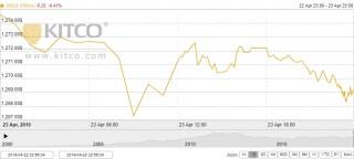 Thị trường vàng ngày 24/4: Xuống mức thấp nhất 4 tháng
