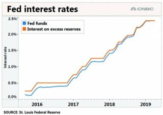 Fed ứng xử thế nào với việc lãi suất tăng cao
