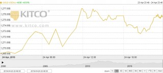 Thị trường vàng ngày 25/4: Hồi phục trở lại