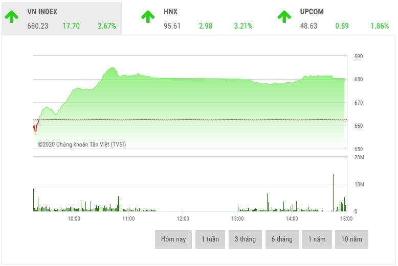 Chứng khoán chiều 1/4: Cổ phiếu ngân hàng, chứng khoán dẫn dắt thị trường