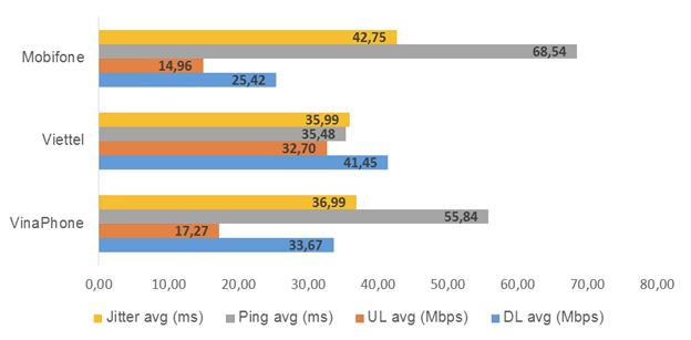 VNNIC: Mạng Internet di động Viettel có tốc độ nhanh nhất