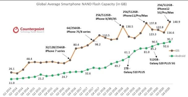 iphone 128 gb da loi thoi