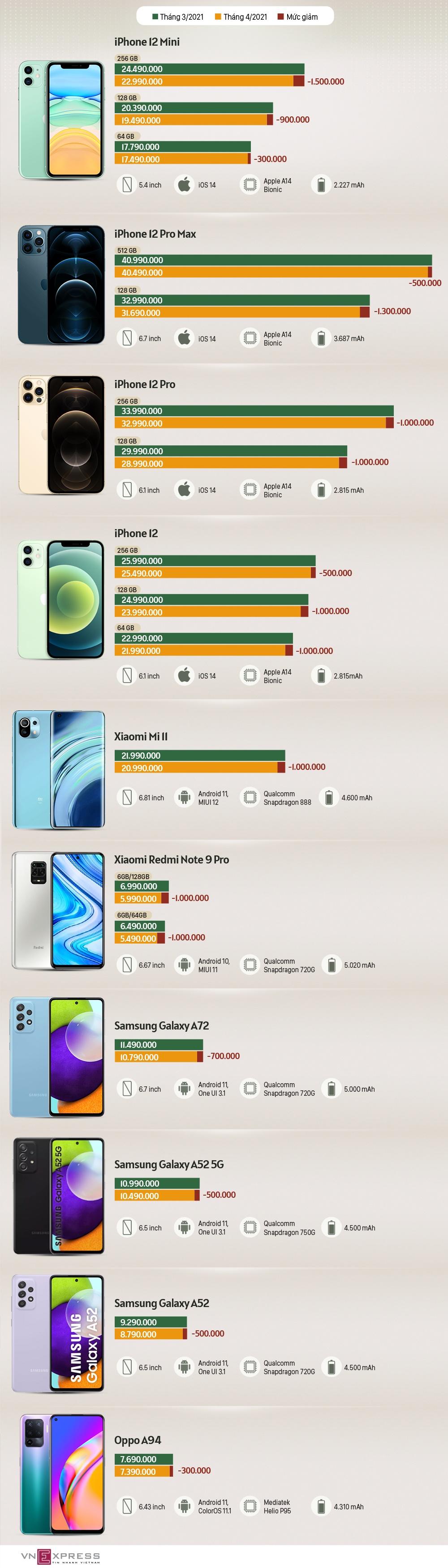 10 smartphone giam gia dau thang 4