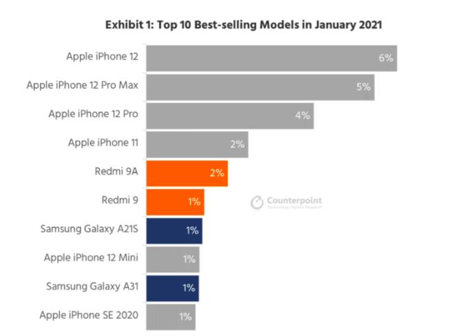 iphone 12 la smartphone ban chay nhat dau 2021