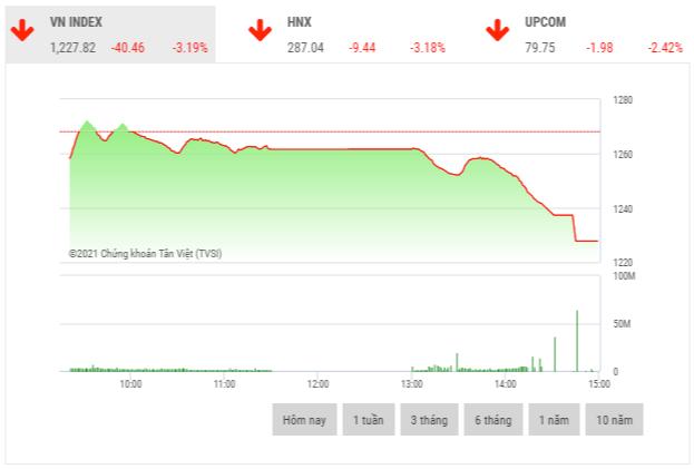 Chứng khoán chiều 22/4: Loạt cổ phiếu đua nhau giảm sàn, VN-Index mất hơn 40 điểm