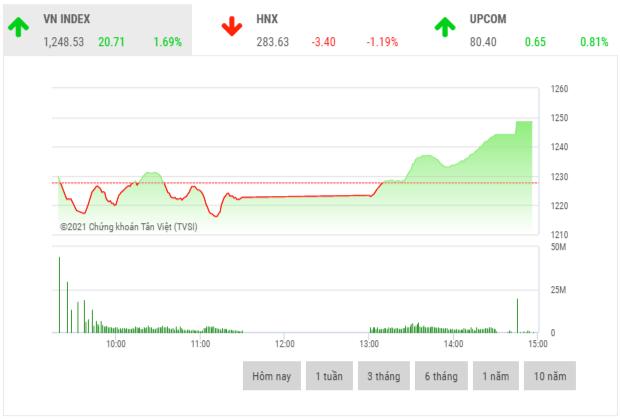 Chứng khoán chiều 23/4: Cổ phiếu ngân hàng