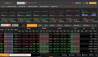 VN-Index kiểm nghiệm lại đáy ngắn hạn 1.200 điểm