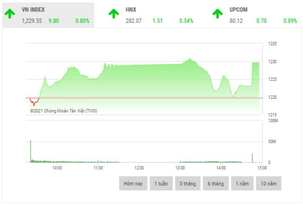 Chứng khoán chiều 28/4: Lực cầu phiên ATC giúp VN-Index tăng gần 10 điểm