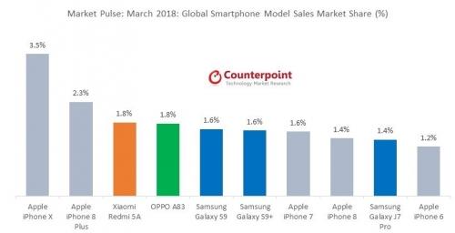 iPhone X và iPhone 8 Plus là hai smartphone bán chạy nhất thế giới