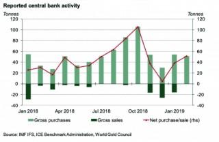 Các ngân hàng trung ương: Điểm tựa vững chắc cho vàng