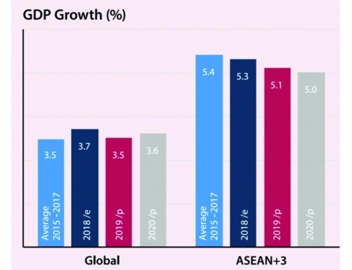 Tăng trưởng kinh tế khu vực ASEAN: Đối mặt với nhiều thách thức