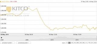 Thị trường vàng ngày 9/5: Khó phá vỡ mốc 1.300 USD/oz