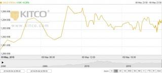 Thị trường vàng ngày 10/5: Chờ động thái mới từ cuộc đàm phán Mỹ - Trung
