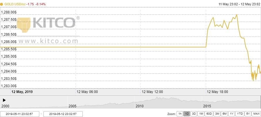 Thị trường vàng 13/5: Cuộc chiến thương mại Mỹ - Trung có thể giúp vàng trở lại ngưỡng 1.300 USD?