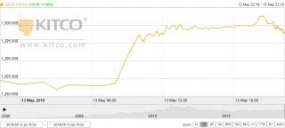 Thị trường vàng 14/5: Vàng trong nước tăng vọt theo thị trường thế giới