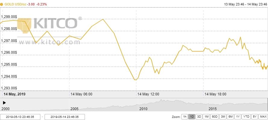 Thị trường vàng 15/5: Hạ nhiệt từ đỉnh cao 1 tháng