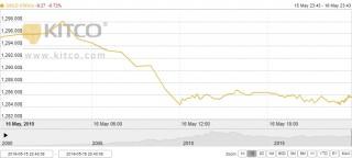 Thị trường vàng 17/5: Vàng giảm sâu trước sức ép từ đồng USD